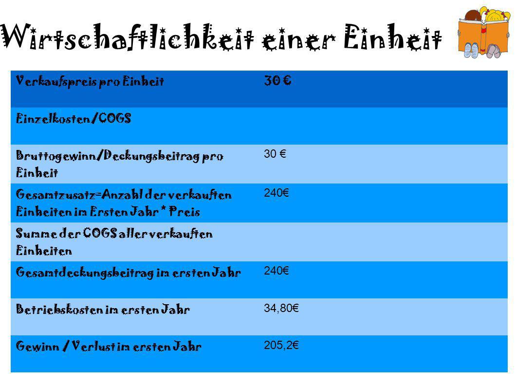Wirtschaftlichkeit einer Einheit Verkaufspreis pro Einheit30 € Einzelkosten/COGS Bruttogewinn/Deckungsbeitrag pro Einheit 30 € Gesamtzusatz=Anzahl der