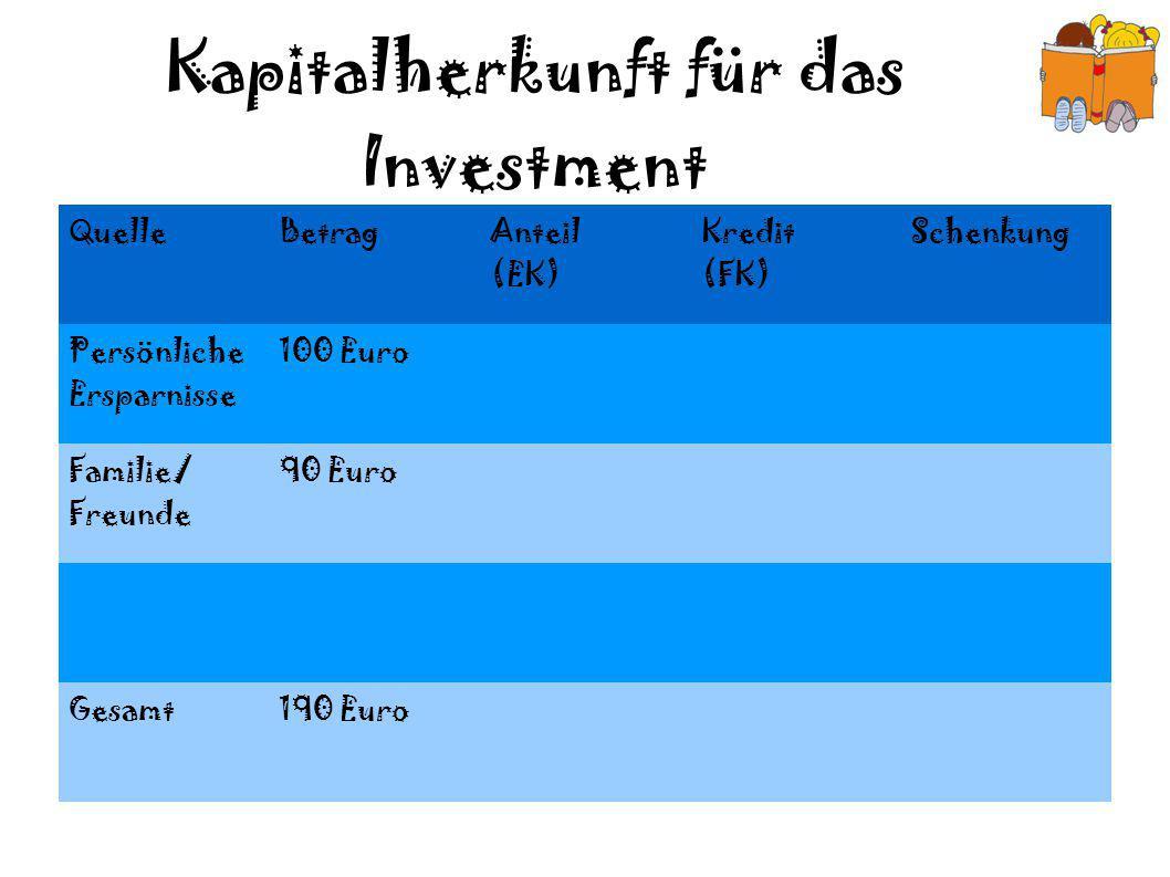 Kapitalherkunft für das Investment QuelleBetrag Anteil (EK) Kredit (FK) Schenkung Persönliche Ersparnisse 100 Euro Familie/ Freunde 90 Euro Gesamt190