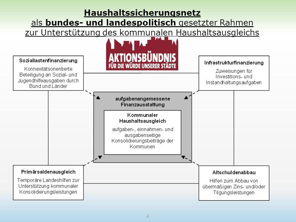 Haushaltssicherungsnetz als bundes- und landespolitisch gesetzter Rahmen zur Unterstützung des kommunalen Haushaltsausgleichs 4