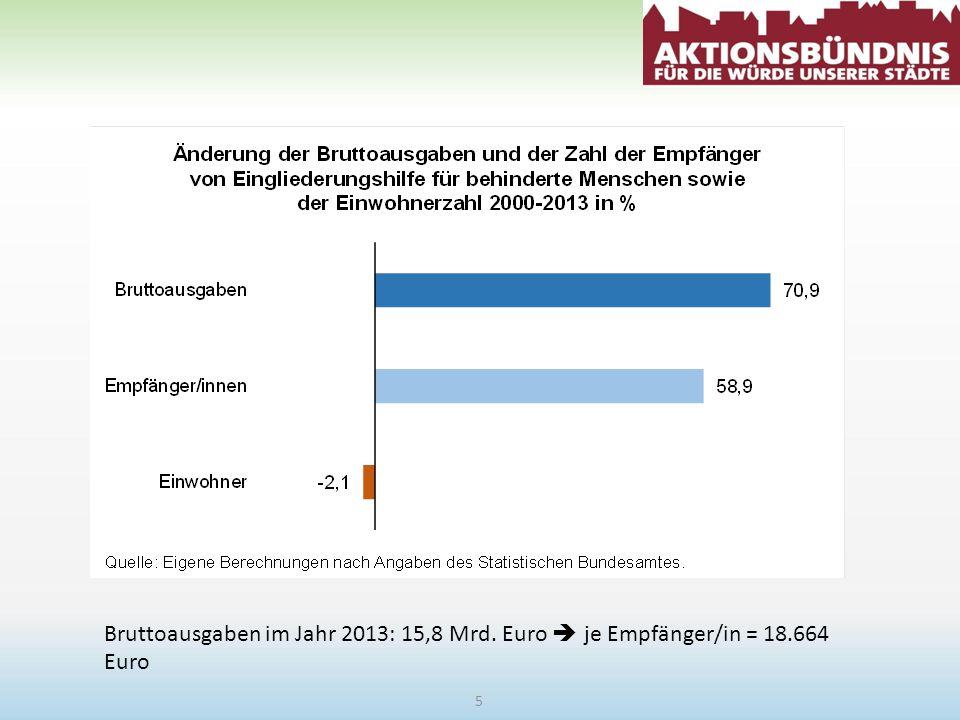 Bruttoausgaben im Jahr 2013: 15,8 Mrd. Euro  je Empfänger/in = 18.664 Euro 5