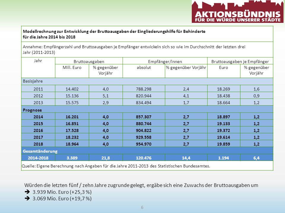 Modellrechnung zur Entwicklung der Bruttoausgaben der Eingliederungshilfe für Behinderte für die Jahre 2014 bis 2018 Annahme: Empfängerzahl und Bruttoausgaben je Empfänger entwickeln sich so wie im Durchschnitt der letzten drei Jahr (2011-2013) Jahr BruttoausgabenEmpfänger/innenBruttoausgaben je Empfänger Mill.