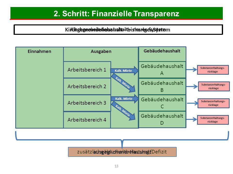 2. Schritt: Finanzielle Transparenz 13 Einnahmen Kirchgemeindehaushalt – bisheriges System Ausgaben Substanzerhaltungs- rücklage Arbeitsbereich 1 Arbe
