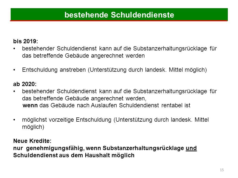 4. Schritt: Konsolidierun4. Schritt: Konsolidierungsphase gsphase bis 2019: bestehender Schuldendienst kann auf die Substanzerhaltungsrücklage für das