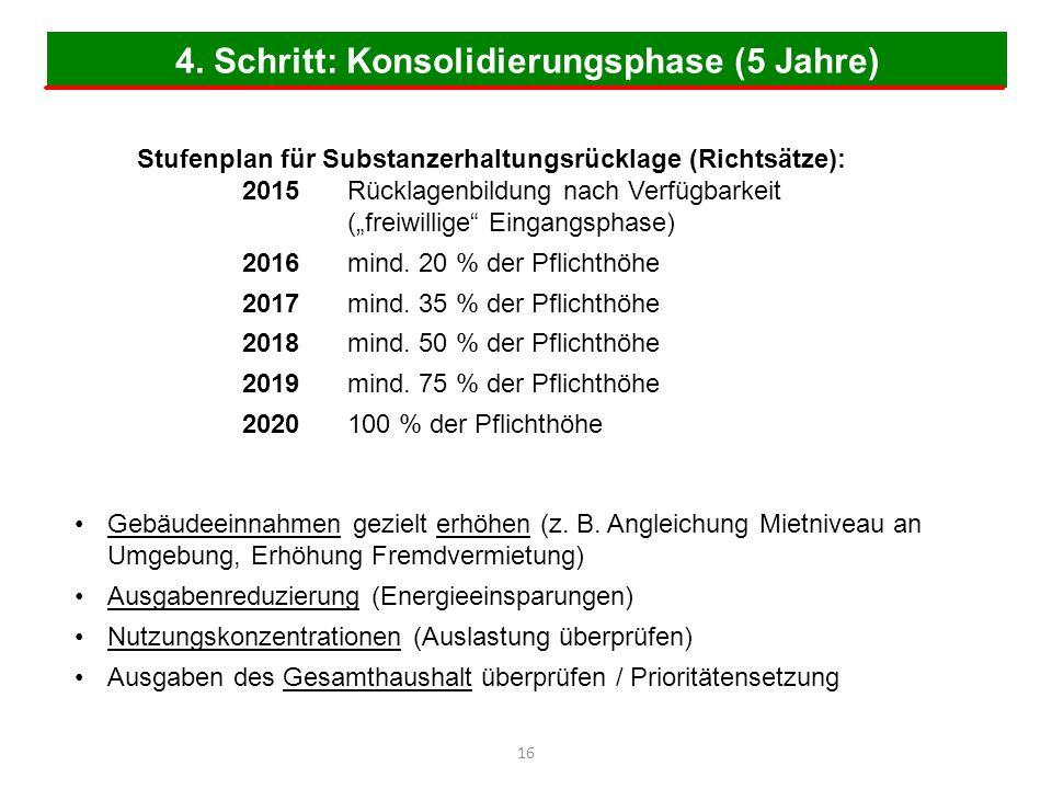 """4. Schritt: Konsolidierungsphase (5 Jahre) 16 Stufenplan für Substanzerhaltungsrücklage (Richtsätze): 2015Rücklagenbildung nach Verfügbarkeit (""""freiwi"""