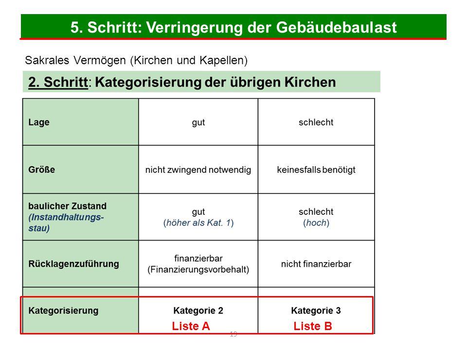 5. Schritt: Verringerung der Gebäudebaulast 19 Sakrales Vermögen (Kirchen und Kapellen) Liste A Liste B