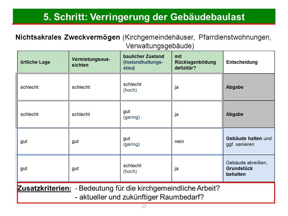 5. Schritt: Verringerung der Gebäudebaulast 23 Nichtsakrales Zweckvermögen (Kirchgemeindehäuser, Pfarrdienstwohnungen, Verwaltungsgebäude)