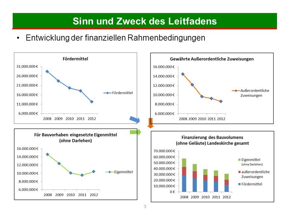 Sinn und Zweck des Leitfadens Entwicklung der finanziellen Rahmenbedingungen 3