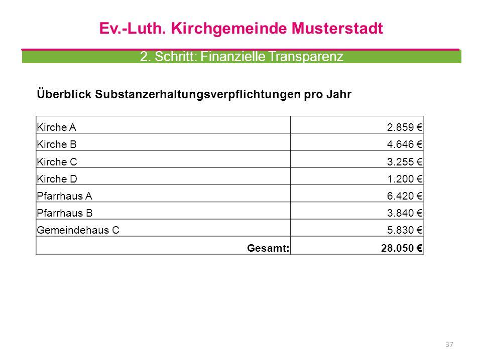 37 Überblick Substanzerhaltungsverpflichtungen pro Jahr Kirche A2.859 € Kirche B4.646 € Kirche C3.255 € Kirche D1.200 € Pfarrhaus A6.420 € Pfarrhaus B