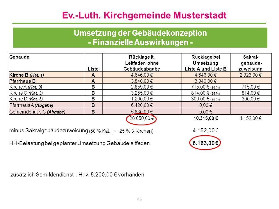 Umsetzung der Gebäudekonzeption - Finanzielle Auswirkungen - 45 GebäudeRücklage lt.Rücklage beiSakral- Leitfaden ohneUmsetzung gebäude- ListeGebäudeab