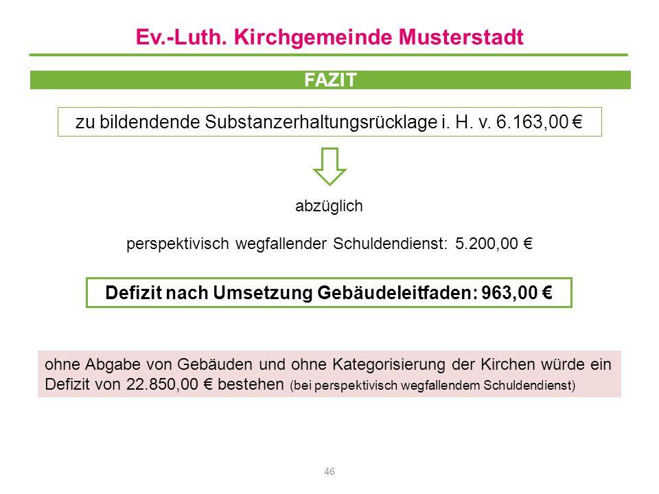 FAZIT zu bildendende Substanzerhaltungsrücklage i. H. v. 6.163,00 € 46 abzüglich perspektivisch wegfallender Schuldendienst: 5.200,00 € Defizit nach U