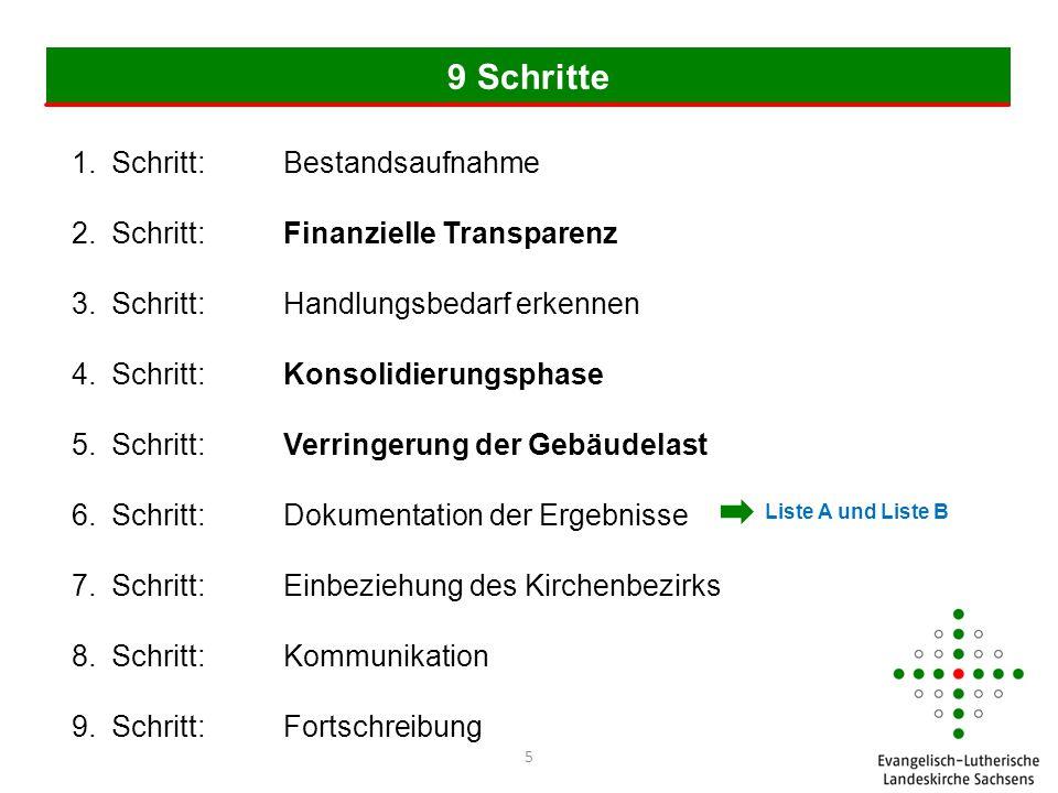 2.Schritt: Finanzielle Transparenz (Ausgaben) 36 Substanzerhaltungsrücklage Pfarrhaus B Ev.-Luth.