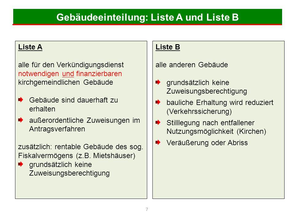 Gebäudeeinteilung: Liste A und Liste B 7 Liste A alle für den Verkündigungsdienst notwendigen und finanzierbaren kirchgemeindlichen Gebäude Gebäude si