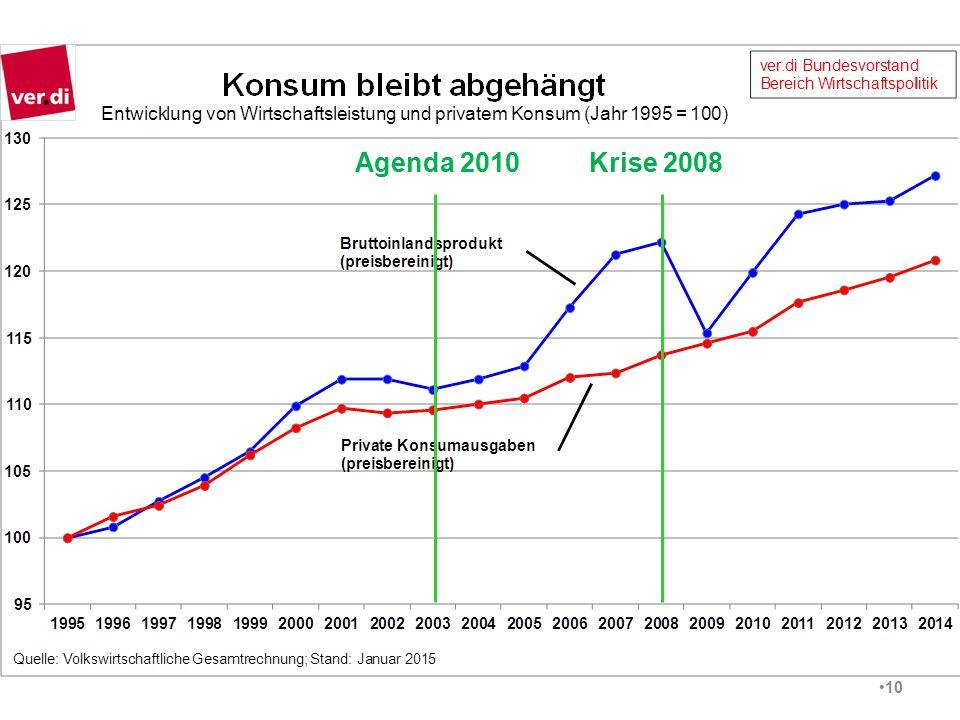 10 Agenda 2010Krise 2008