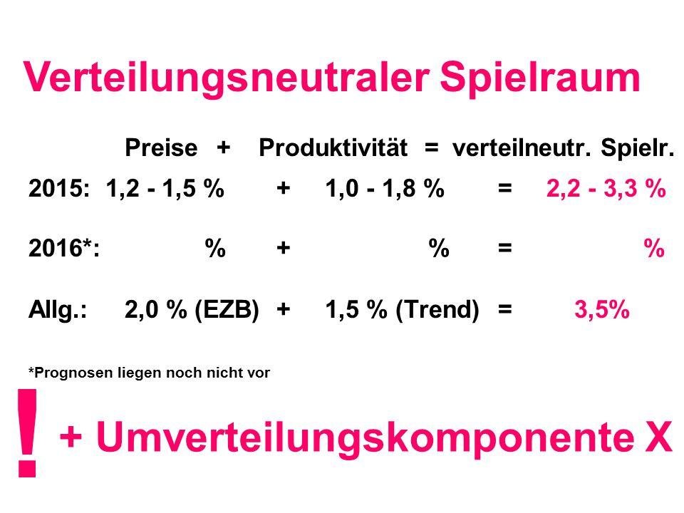 Verteilungsneutraler Spielraum + Umverteilungskomponente X ! Preise+ Produktivität = verteilneutr. Spielr. 2015: 1,2 - 1,5 % + 1,0 - 1,8 % = 2,2 - 3,3