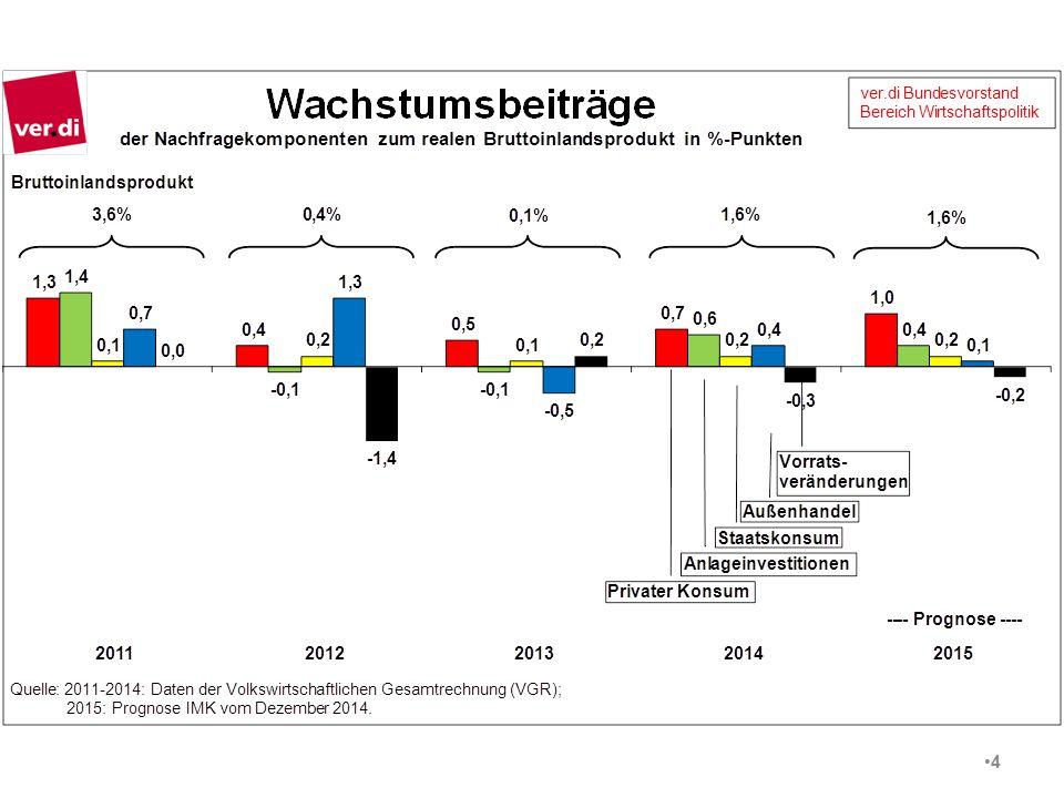 Verteilungsneutraler Spielraum ver.di/Bereich Wirtschaftspolitik