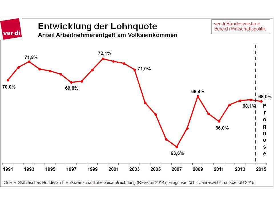 Auswirkungen auf die Gesamtwirtschaft  Konsumschwäche  Vermögenskonzentration  Steigende Exportüberschüsse