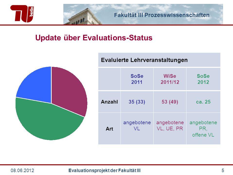 Fakultät III Prozesswissenschaften 08.06.2012 Evaluationsprojekt der Fakultät III5 Update über Evaluations-Status Evaluierte Lehrveranstaltungen SoSe