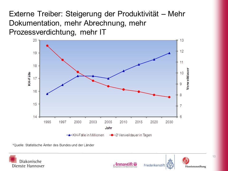 Externe Treiber: Steigerung der Produktivität – Mehr Dokumentation, mehr Abrechnung, mehr Prozessverdichtung, mehr IT *Quelle: Statistische Ämter des