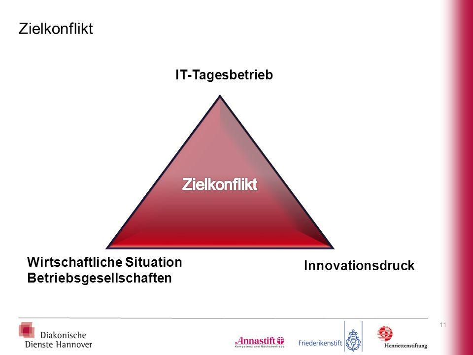 11 Zielkonflikt IT-Tagesbetrieb Innovationsdruck Wirtschaftliche Situation Betriebsgesellschaften