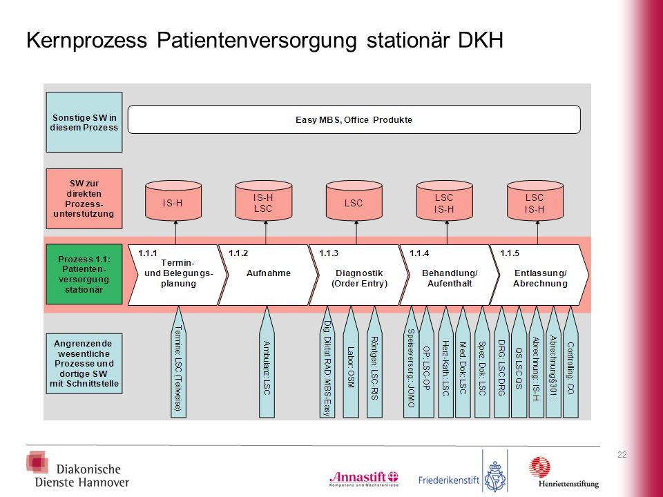 Kernprozess Patientenversorgung stationär DKH 22