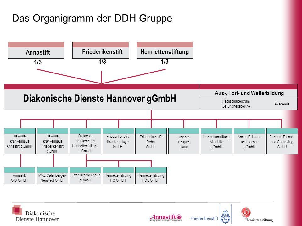 Annastift 1/3 Friederikenstift 1/3 Henriettenstiftung 1/3 Diakonische Dienste Hannover gGmbH Aus-, Fort- und Weiterbildung Fachschulzentrum Gesundheit