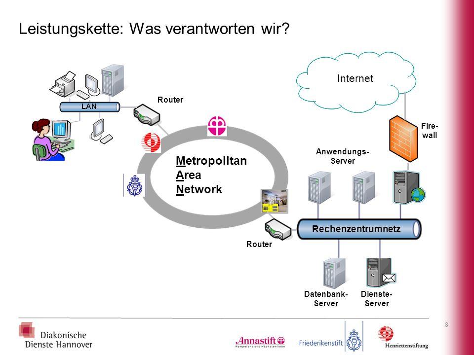 Leistungskette: Was verantworten wir? 8 Datenbank- Server Dienste- Server Fire- wall Internet Rechenzentrumnetz Router LAN Metropolitan Area Network A