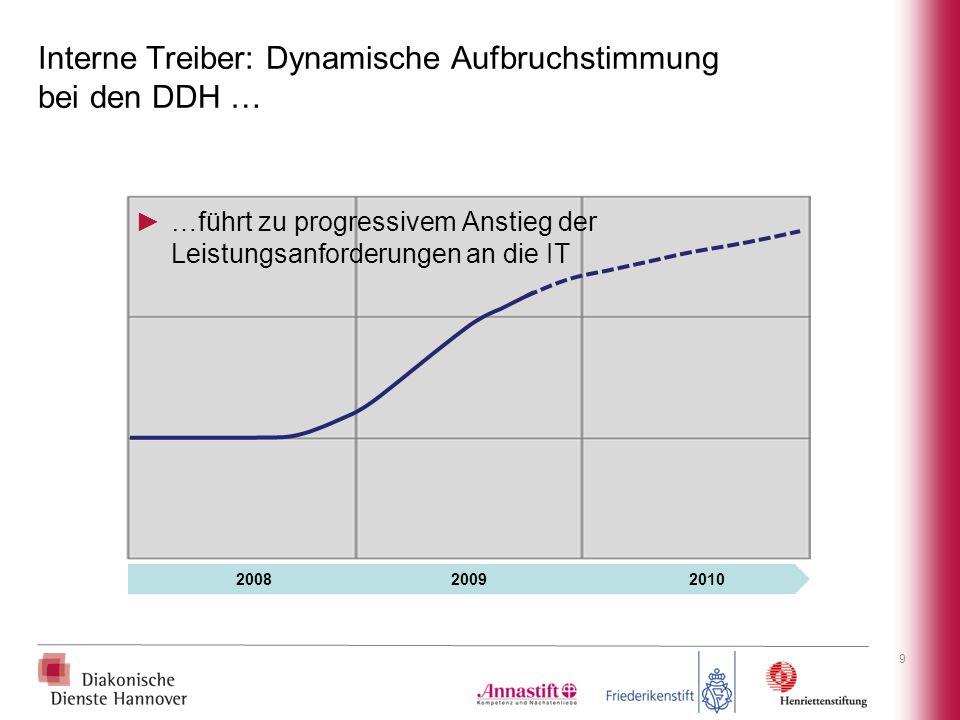 Interne Treiber: Dynamische Aufbruchstimmung bei den DDH … 9 2008 2009 2010 ►…führt zu progressivem Anstieg der Leistungsanforderungen an die IT
