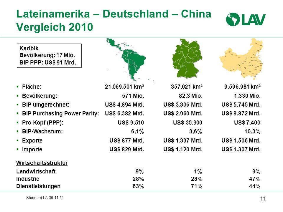 Standard LA 30.11.11  Fläche:21.069.501 km² 357.021 km²9.596.981 km²  Bevölkerung: 571 Mio. 82,3 Mio.1.330 Mio.  BIP umgerechnet:US$ 4.894 Mrd.US$