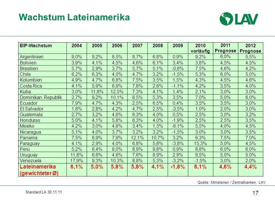 Standard LA 30.11.11 Wachstum Lateinamerika Quelle: Ministerien / Zentralbanken, LAV 17 BIP-Wachstum2004200520062007200820092010 vorläufig 2011 Progno