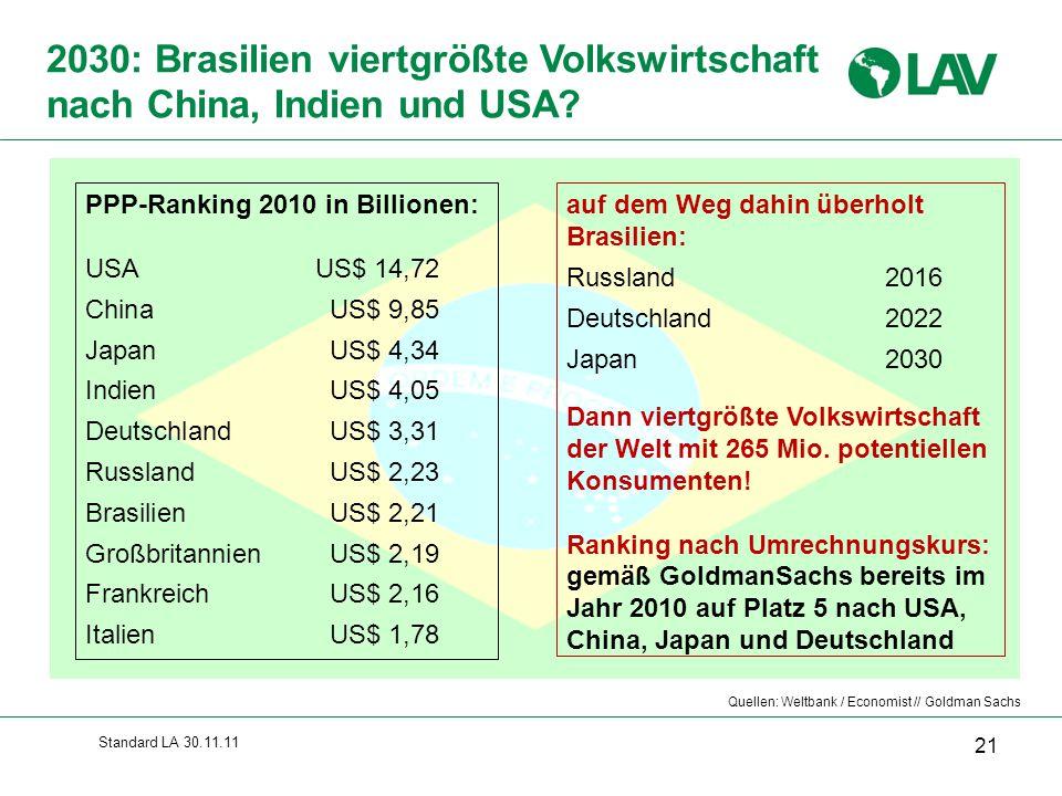 Standard LA 30.11.11 auf dem Weg dahin überholt Brasilien: Russland 2016 Deutschland 2022 Japan 2030 Dann viertgrößte Volkswirtschaft der Welt mit 265