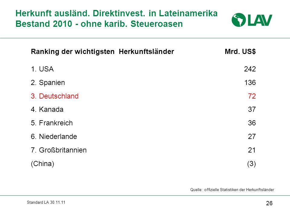 Standard LA 30.11.11 Ranking der wichtigsten Herkunftsländer 1. USA 2. Spanien 3. Deutschland 4. Kanada 5. Frankreich 6. Niederlande 7. Großbritannien