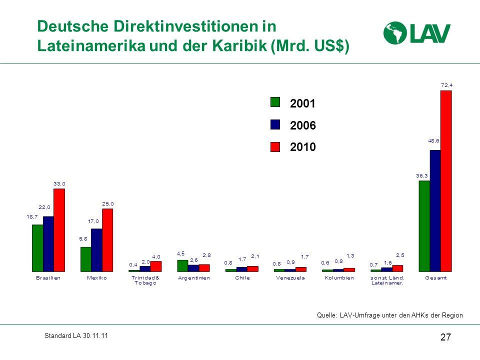Standard LA 30.11.11 Deutsche Direktinvestitionen in Lateinamerika und der Karibik (Mrd. US$) 2001 2006 2010 Quelle: LAV-Umfrage unter den AHKs der Re