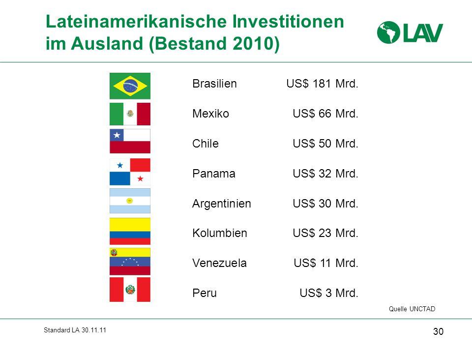 Standard LA 30.11.11 Lateinamerikanische Investitionen im Ausland (Bestand 2010) BrasilienUS$ 181 Mrd. MexikoUS$ 66 Mrd. ChileUS$ 50 Mrd. PanamaUS$ 32