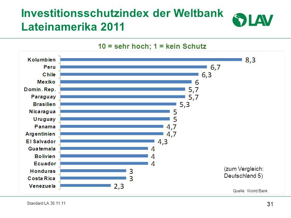 Standard LA 30.11.11 Investitionsschutzindex der Weltbank Lateinamerika 2011 31 Quelle: World Bank 10 = sehr hoch; 1 = kein Schutz (zum Vergleich: Deu