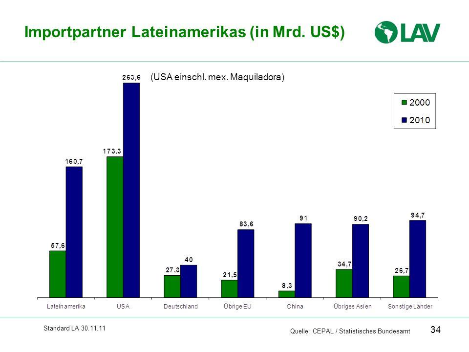 Standard LA 30.11.11 Quelle: CEPAL / Statistisches Bundesamt Importpartner Lateinamerikas (in Mrd. US$) (USA einschl. mex. Maquiladora) 34