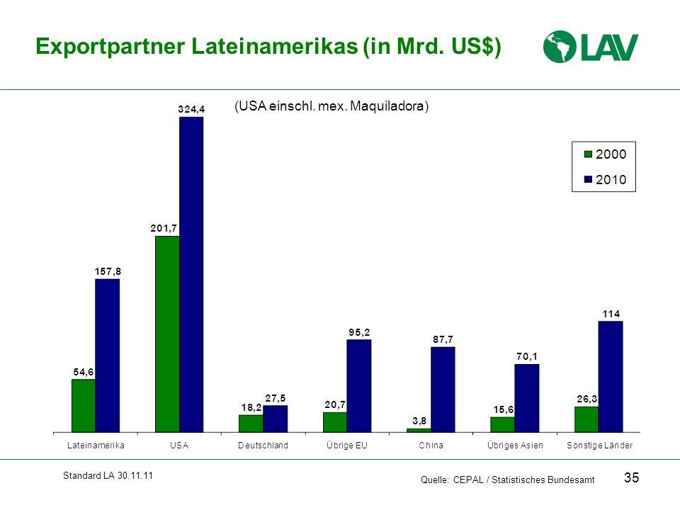 Standard LA 30.11.11 Exportpartner Lateinamerikas (in Mrd. US$) Quelle: CEPAL / Statistisches Bundesamt (USA einschl. mex. Maquiladora) 35