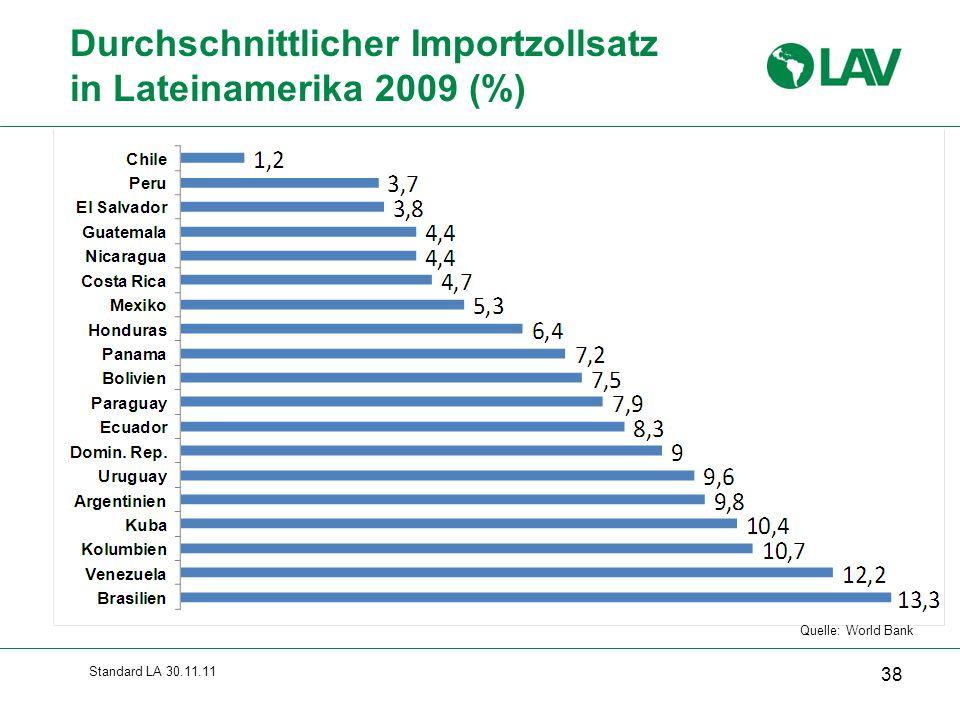 Standard LA 30.11.11 Durchschnittlicher Importzollsatz in Lateinamerika 2009 (%) 38 Quelle: World Bank