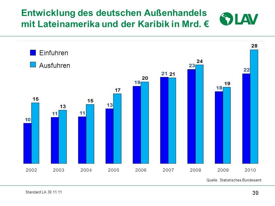 Standard LA 30.11.11 Entwicklung des deutschen Außenhandels mit Lateinamerika und der Karibik in Mrd. € Quelle: Statistisches Bundesamt Einfuhren Ausf