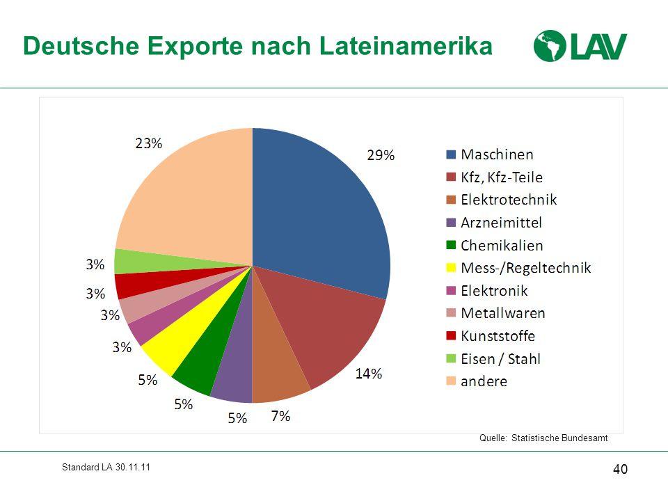 Standard LA 30.11.11 Quelle: Statistische Bundesamt Deutsche Exporte nach Lateinamerika 40