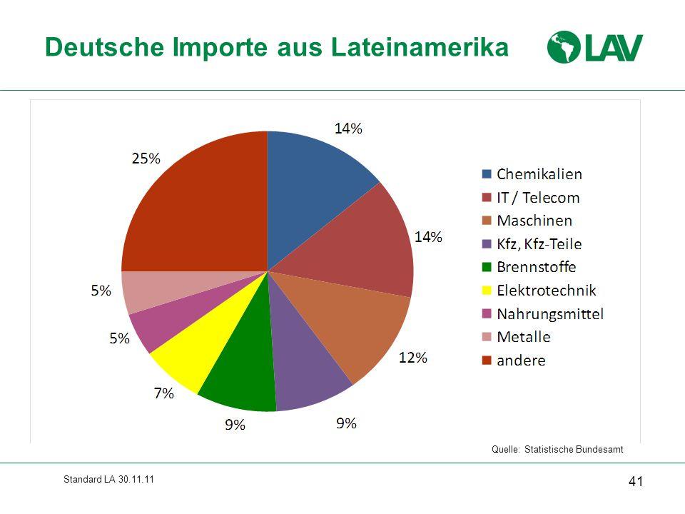 Standard LA 30.11.11 Quelle: Statistische Bundesamt Deutsche Importe aus Lateinamerika 41