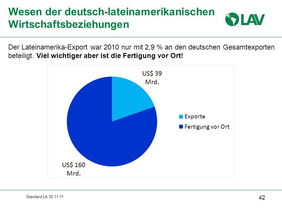 Standard LA 30.11.11 Wesen der deutsch-lateinamerikanischen Wirtschaftsbeziehungen Der Lateinamerika-Export war 2010 nur mit 2,9 % an den deutschen Ge