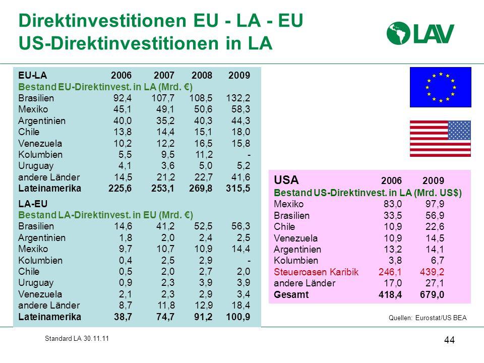 Standard LA 30.11.11 Direktinvestitionen EU - LA - EU US-Direktinvestitionen in LA 44 Quellen: Eurostat/US BEA EU-LA2006 2007 2008 2009 Bestand EU-Dir