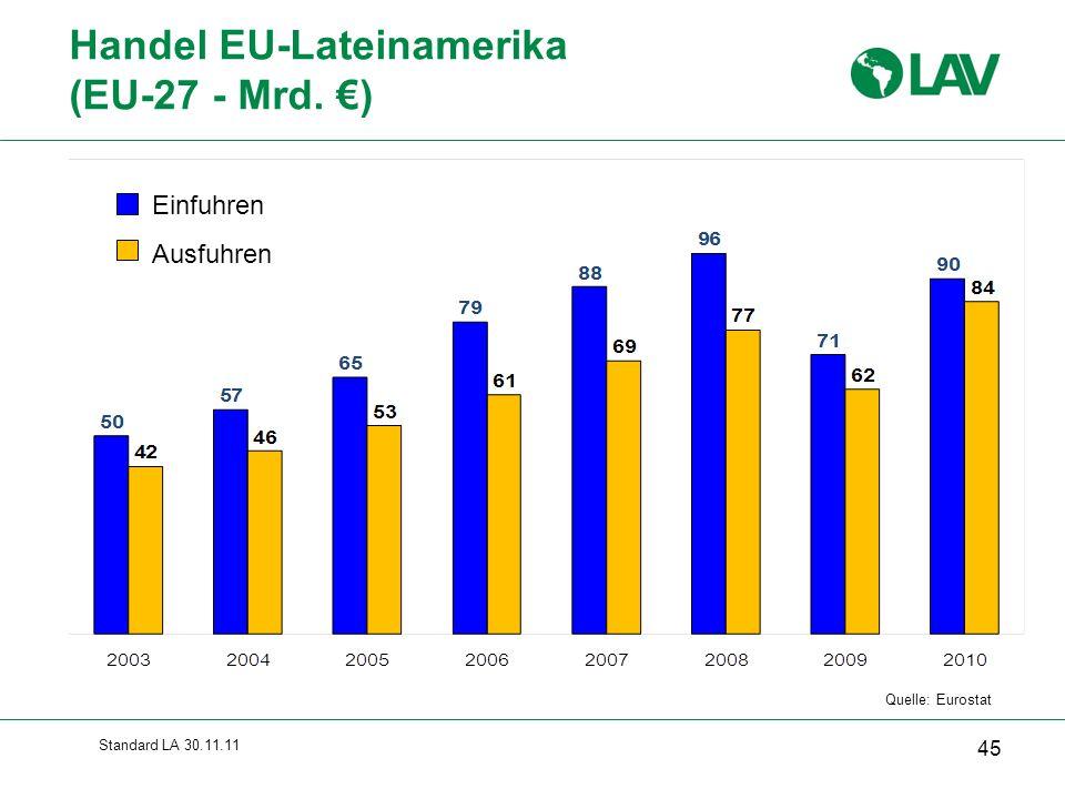 Standard LA 30.11.11 Handel EU-Lateinamerika (EU-27 - Mrd. €) 45 Einfuhren Ausfuhren Quelle: Eurostat