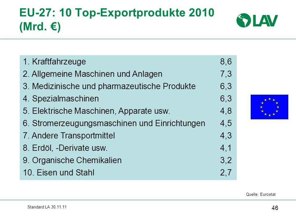 Standard LA 30.11.11 EU-27: 10 Top-Exportprodukte 2010 (Mrd. €) 46 Quelle: Eurostat 1. Kraftfahrzeuge8,6 2. Allgemeine Maschinen und Anlagen7,3 3. Med