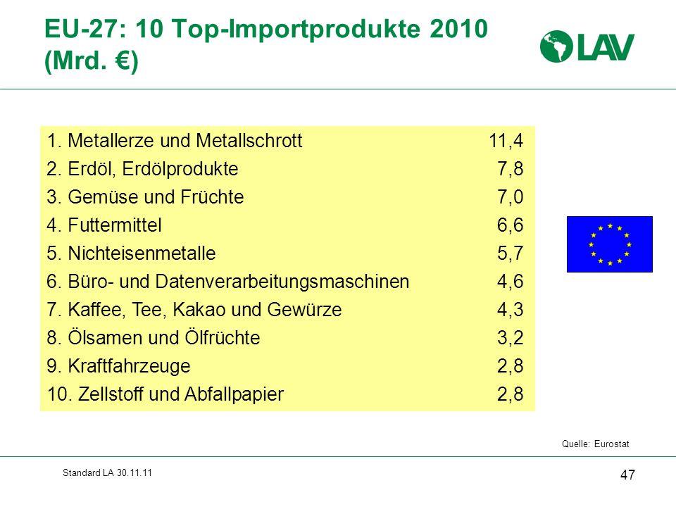 Standard LA 30.11.11 EU-27: 10 Top-Importprodukte 2010 (Mrd. €) 47 Quelle: Eurostat 1. Metallerze und Metallschrott 11,4 2. Erdöl, Erdölprodukte 7,8 3