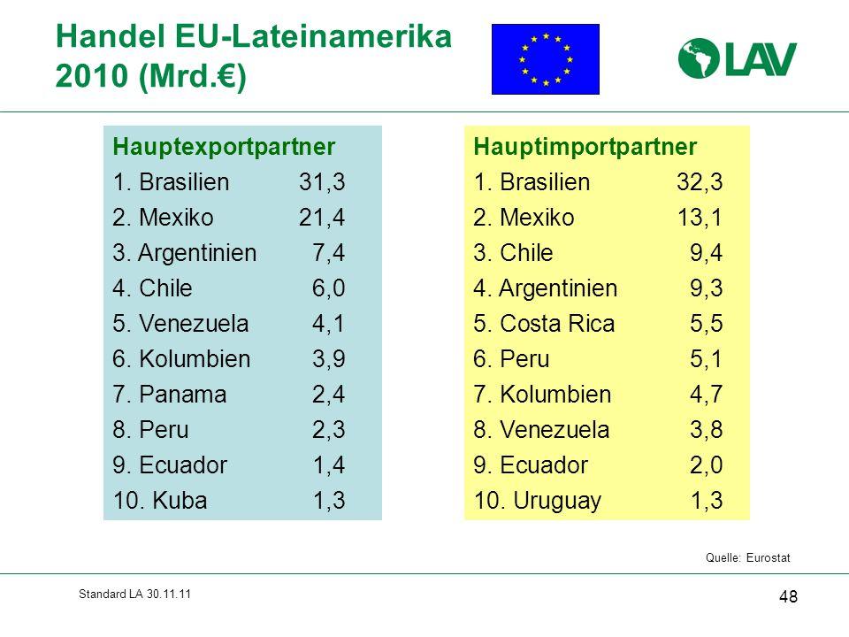Standard LA 30.11.11 Handel EU-Lateinamerika 2010 (Mrd.€) 48 Quelle: Eurostat Hauptexportpartner 1. Brasilien31,3 2. Mexiko21,4 3. Argentinien7,4 4. C