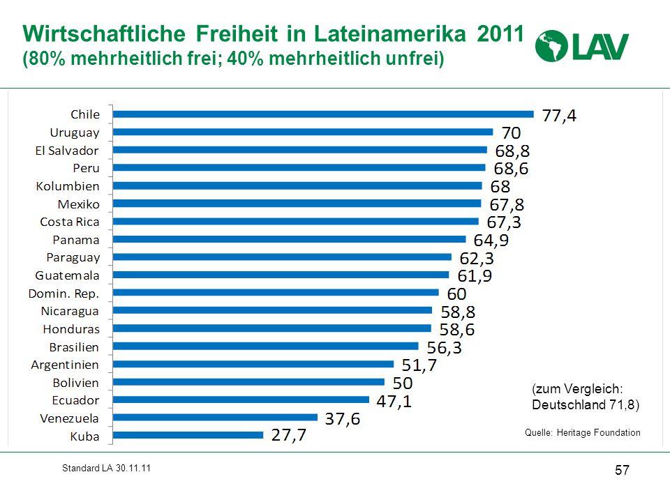 Standard LA 30.11.11 Wirtschaftliche Freiheit in Lateinamerika 2011 (80% mehrheitlich frei; 40% mehrheitlich unfrei) 57 Quelle: Heritage Foundation (z