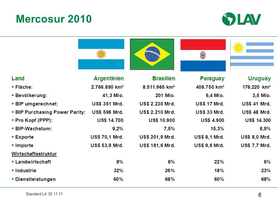 Standard LA 30.11.11 Wachstum Lateinamerika Quelle: Ministerien / Zentralbanken, LAV 17 BIP-Wachstum2004200520062007200820092010 vorläufig 2011 Prognose 2012 Prognose Argentinien9,0%9,2%8,5%8,7%6,8%0,9%9,2% 6,0% 5,5% Bolivien3,9%4,1%4,5%4,6%6,1%3,4%3,8% 4,5% Brasilien5,7%2,9%3,7%5,7%5,1%-0,6%7,5% 4,6% 4,2% Chile6,2%6,3%4,0%4,7%3,2%-1,5%5,3% 6,0% 5,0% Kolumbien4,9%4,7%6,8%7,5%3,5%1,5%4,3% 4,5% 4,6% Costa Rica4,1%5,9%6,9%7,8%2,6%-1,1%4,2% 3,5% 4,0% Kuba3,0%11,8%12,5%7,3%4,1%1,4%2,1% 3,0% Dominikan.