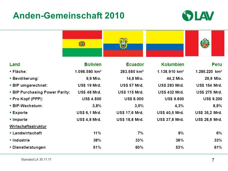 Standard LA 30.11.11 Besonderheiten deutscher Investitionen in Lateinamerika  Konzentration auf Brasilien und Nafta-Mitglied Mexiko (Zugangstor zu US- Markt)  verarbeitende Industrie mit über 80% wichtigstes Ziel  vorrangige Zielbranchen: Kfz und Kfz-Teile, Chemie, Pharmazie, Kraftwerkstechnik, Maschinenbau  Schlüsselpositionen für deutsche Unternehmen in diesen Sektoren  São Paulo weltweit größter deutscher Industriestandort  Deutsche Unternehmen produzieren 12,1 % des industriellen BIPs Brasiliens und 6% des gesamten BIPs Mexikos  Produktion deutscher Tochterunternehmen vor Ort entspricht wertmäßig dem Vierfachem des deutschen Exports in die Region  Lateinamerika-Töchter deutscher Unternehmen finanzieren Investitionen aus eigenem Cash-Flow 28