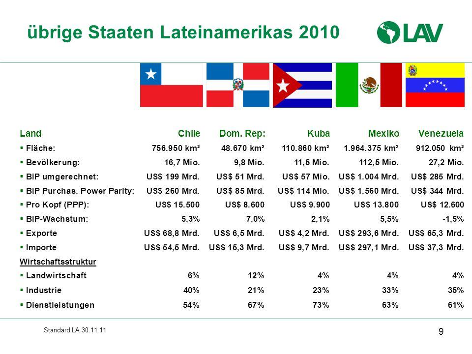 Standard LA 30.11.11 Freihandel EU-Mercosur 50 EU-Länder sind (immer noch) wichtigster Handelspartner und wichtigste Direktinvestitionsquelle des Mercosur Deshalb 1999 Beginn von Verhandlungen über gemeinsames Assoziierungs- und Freihandelsabkommen Seit 2004 auf Eis wegen zu großer Differenzen:  Mercosur beklagt EU-Agrarsubventionen und –Importhemmnisse  EU möchte breitere Öffnung für Industrieprodukte und Dienstleistungen Im Juni 2010 Wiederaufnahme der Verhandlungen Aber kaum Aussichten auf baldigen Erfolg:  Zehn EU-Länder (Frankreich, Irland, Griechenland, Ungarn, Österreich, Luxemburg, Polen, Zypern, Rumänien und Finnland) sehen die Wiederaufnahme der Verhandlungen als ersthafte Bedrohung für die europäische Landwirtschaft  Wiederholte Errichtung argentinischer Importbarrieren auch für EU-Produkte  13.9.2010: Frankreichs Landwirtschaftsminister Bruno La Maire: Europa ist keine Müllhalde für Agrarprodukte Südamerikas!